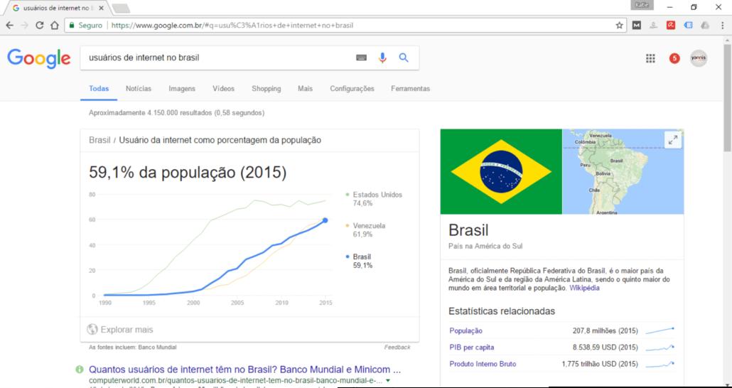 Marketing digital para dentistas: usuários de internet no Brasil.