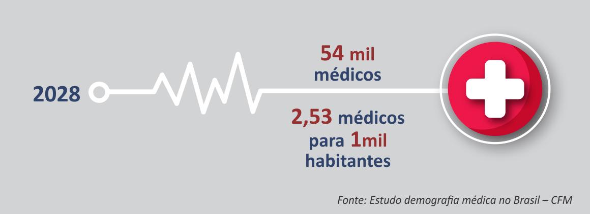 Demografia médica no Brasil – Marketing para médicos 2028 – 2,53 médicos por 1.000 habitantes